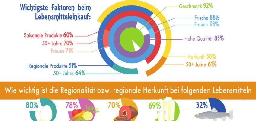 Lebensmittel – Regional versus Bio