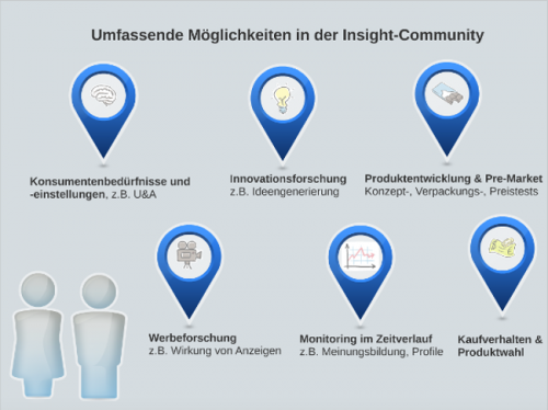 Forschungsfragen Community
