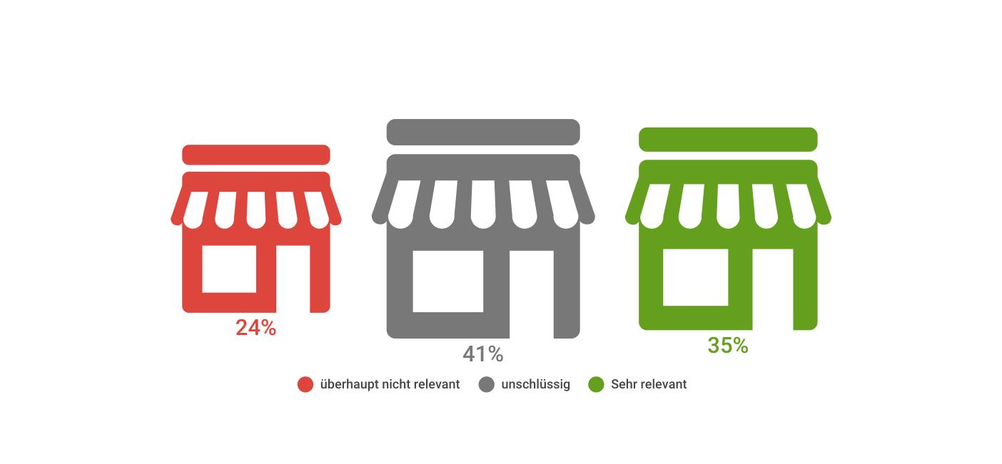 Produkte online bestellen und im Ladenlokal abholen