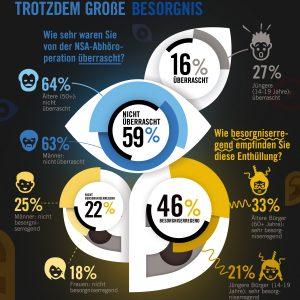 Infografik zum NSA Abhoerskandal