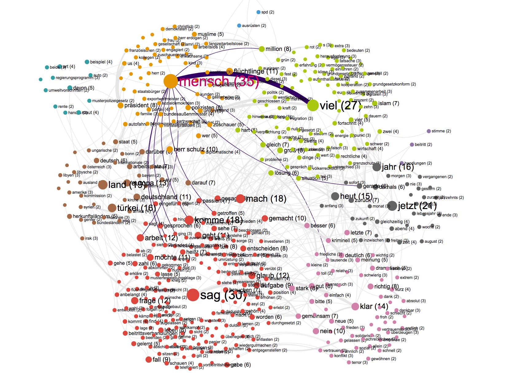 Kanzlerduell 2017 Merkel Network Map
