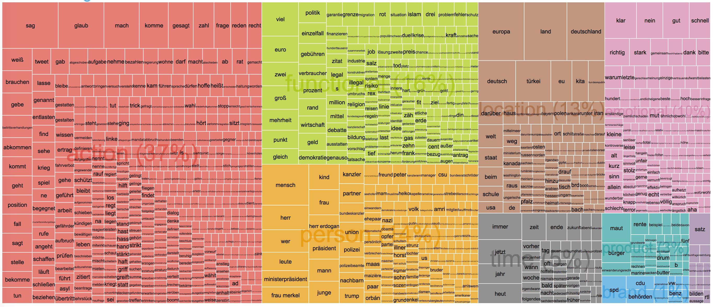 Kanzlerduell 2017 Schulz Treemap