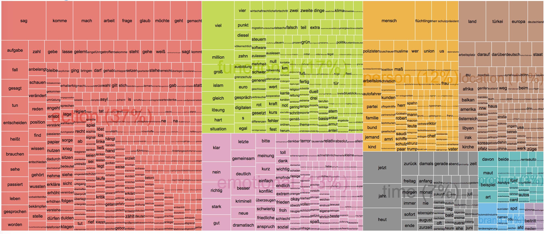 Kanzlerduell 2017 Merkel Treemap