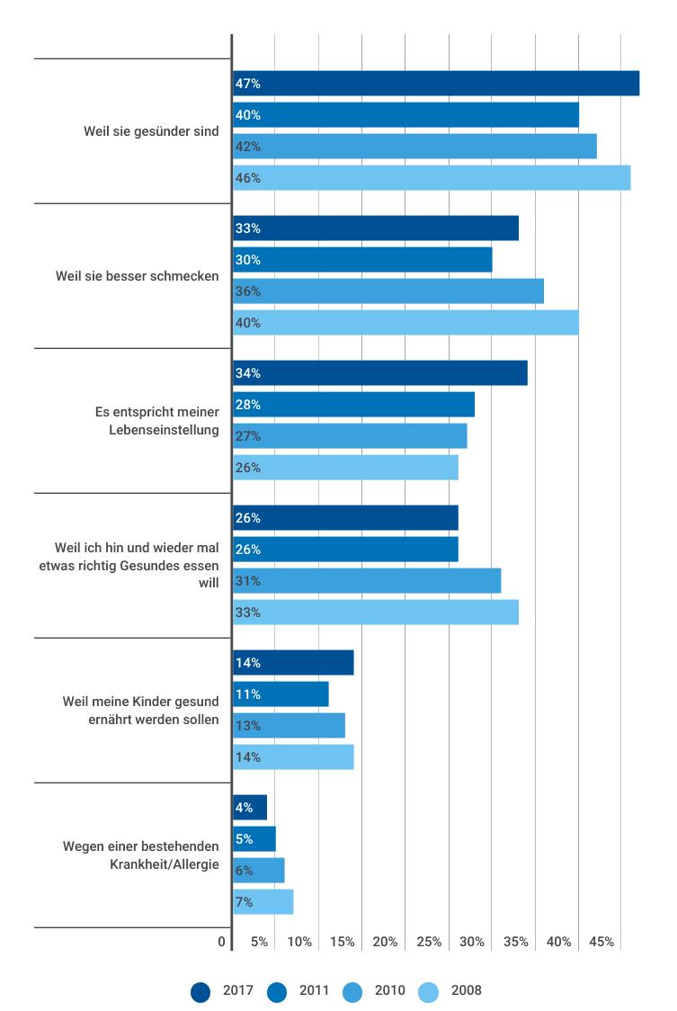 2e98326536246c Ebenso wird dieser Trend klar von den Frauen angetrieben. Von ihnen  empfinden 37 % Bio als Lebenshaltung, während nur 31 % der Männer dies  bestätigen.