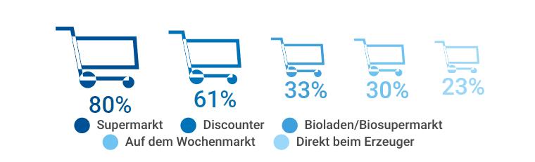 3d5419b72af125 Bio-Lebensmittel: Wachstumsmarkt mit Vertrauensproblem - Dialego.de