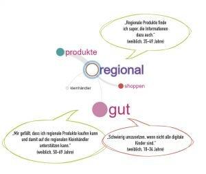 Map Regionale Produkte