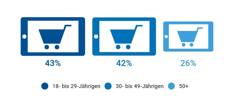 Online-Kauf von Nahrungsmittel nach Alter