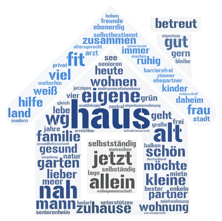 Wordcloud Wohnungswunsch im Alter