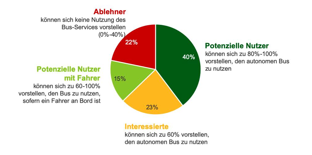 Potentialeinschätzung Nutzung autonomer Bus