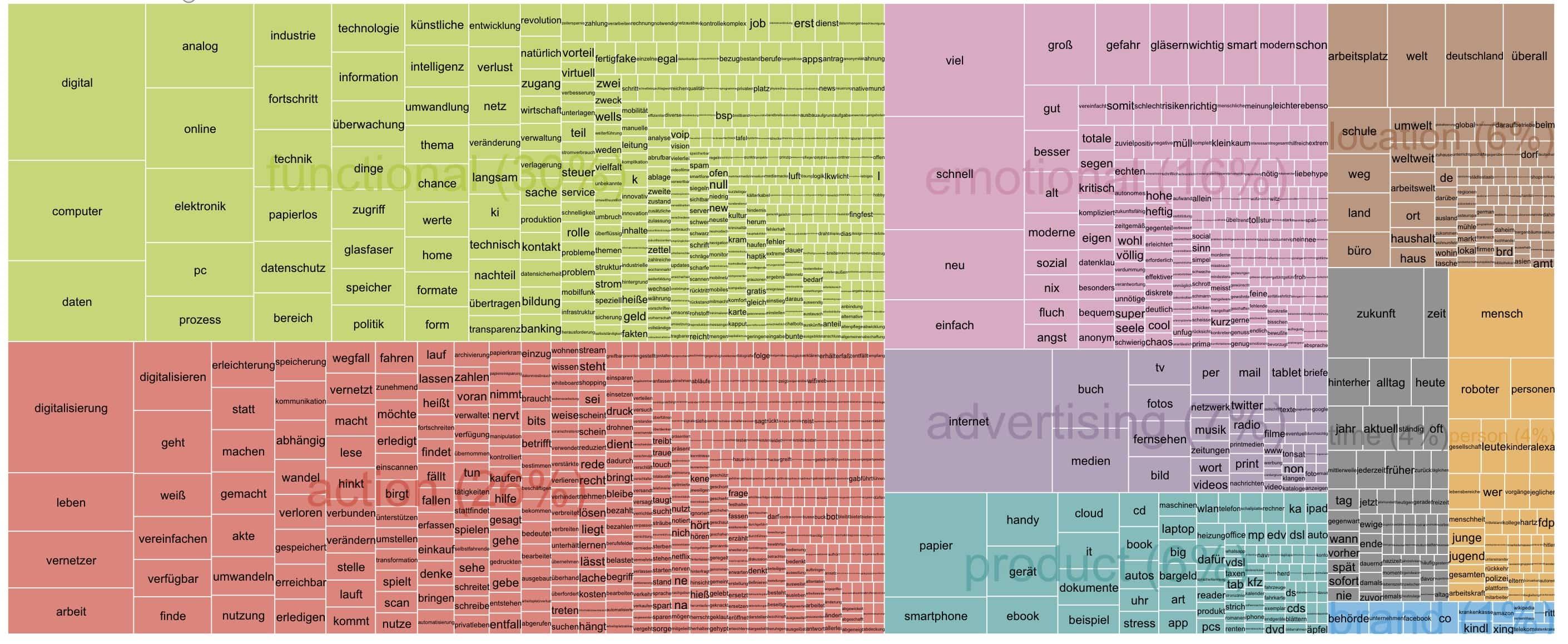 TreeMap - Ontologie der Digitalisierung