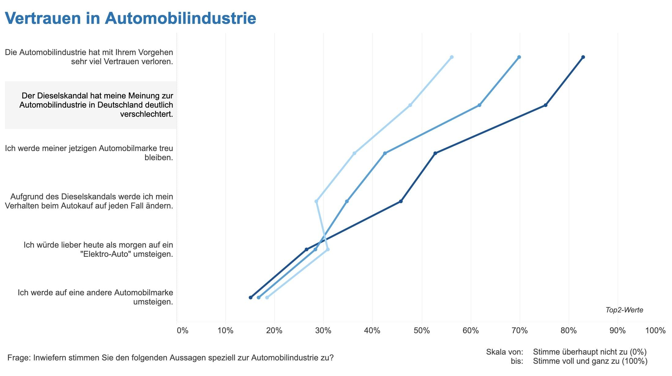 Vertrauen Automobilindustrie