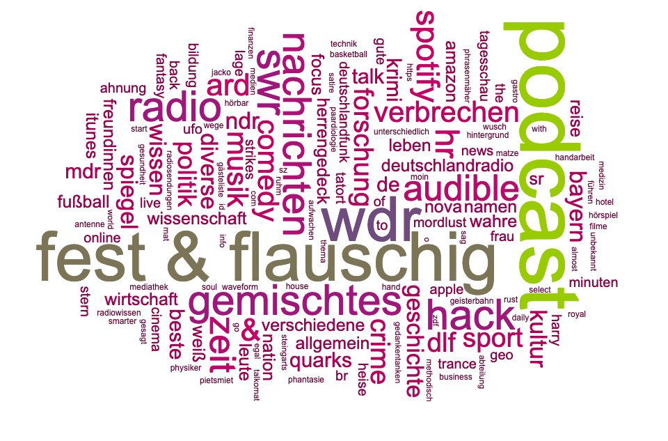 Textcloud zu Podcasts