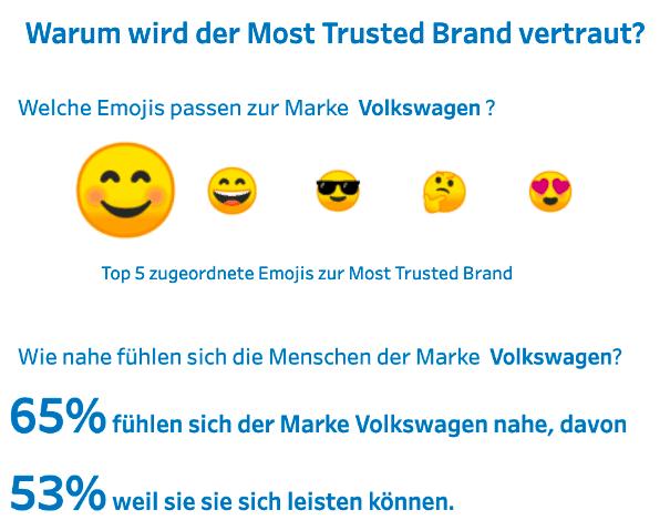 Emojis Trusted Brands Deutschland