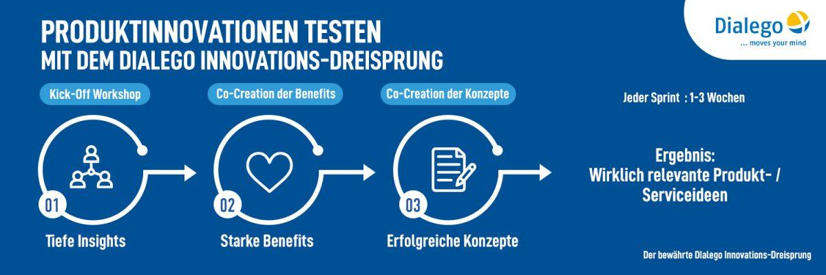 Innovationen testen mit dem Innovations-Dreisprung